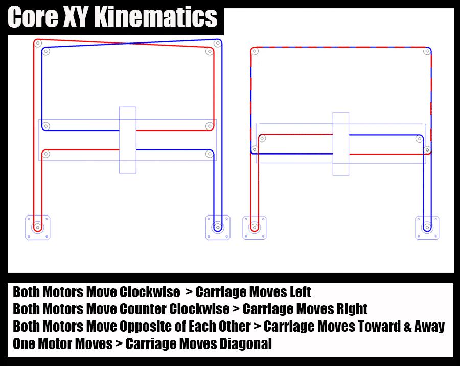 CoreXY-Kinematics-Explained